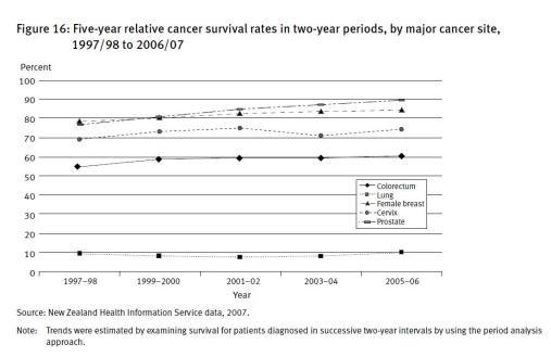Survival graph